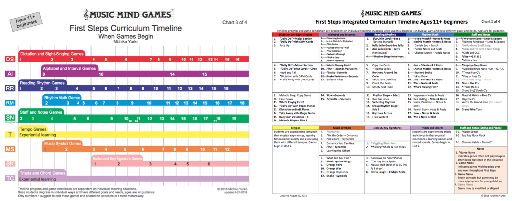 curriculum charts music mind games