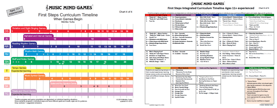 curriculum charts music mind games